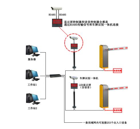 车牌识别led显示屏通过rs485总线连接车牌识别