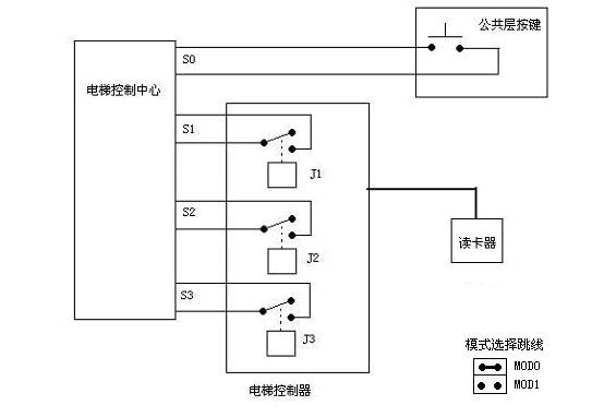 一卡通电梯刷卡控制系统